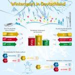 Expertentesten Infografik Wintersport 1