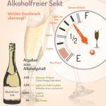 Expertentesten Infografik Sekt Experten Testen 1