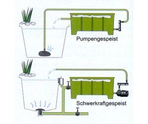 Pumpen- oder Schwerkraftantrieb