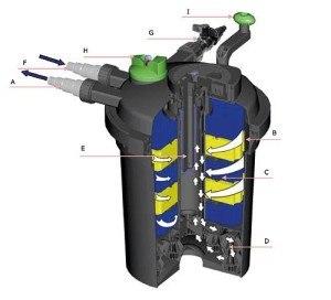 Der Aqua-Tech PondoMax 5000 sorgt durch die Drei-Stufen-Technologie für klare Wasser.