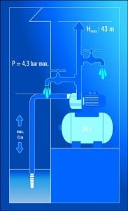 Hauswasserwerk Darstellung