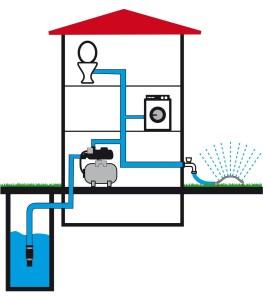 Hauswasserwerk schematische Darstellung