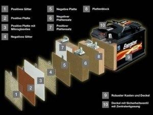 Energizer EM60-LB2 Autobatterie Technologie