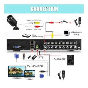 FLOUREON CCTV Videoüberwachungsset Verbindung