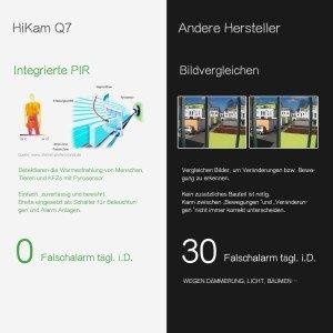 HiKam Q7 Wireless IP-Kamera Hauptbild Verpackung Front PIR
