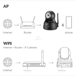 HooToo IP-Überwachungskameras Verbindung