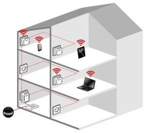 dLAN 500 WiFi Mini Starter Kit im Test Verbindung