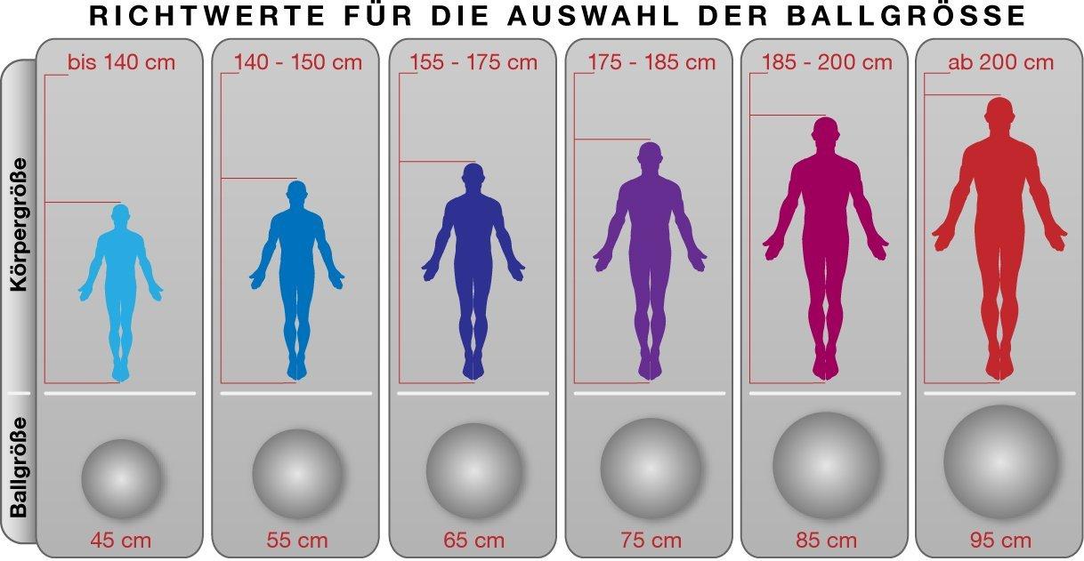 Richtwerte für die Auswahl der Fitnessballgroesse