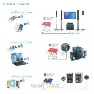 DROK® Mini-Stereo-Audio drahtlose Bluetooth-Verstärker