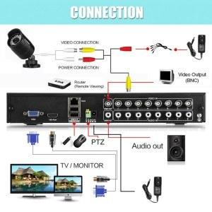 Viele Vorteile beim Ankauf von Überwachungskameras