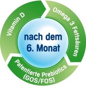 Logo-Prebiotics-Omega3-VitaminD