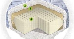 woran k nnen wir gute matratzen erkennen expertentesten. Black Bedroom Furniture Sets. Home Design Ideas