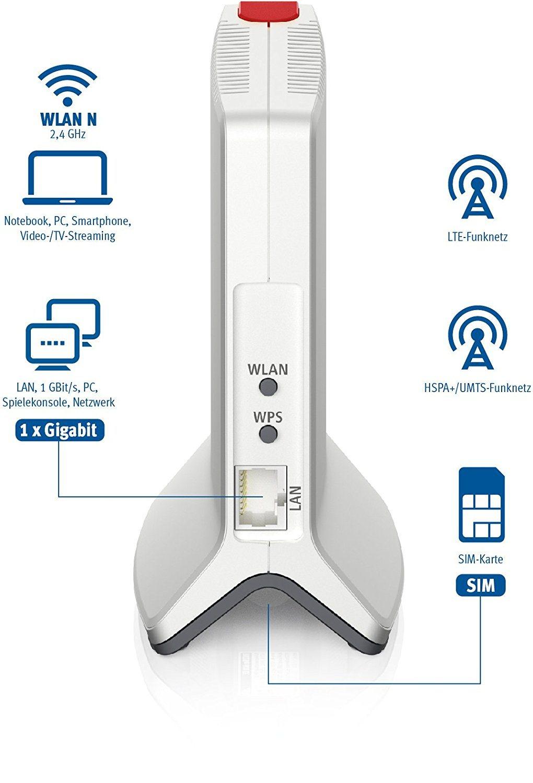 AVM FRITZ!Box 6820 LTE (LTE (4G) bis 150 MBit S
