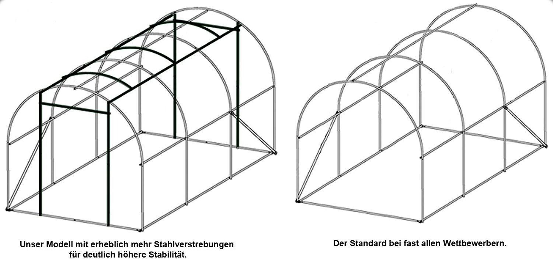 Brast Foliengewachshaus Mit Stahlfundament Im Test 2018 Expertentesten