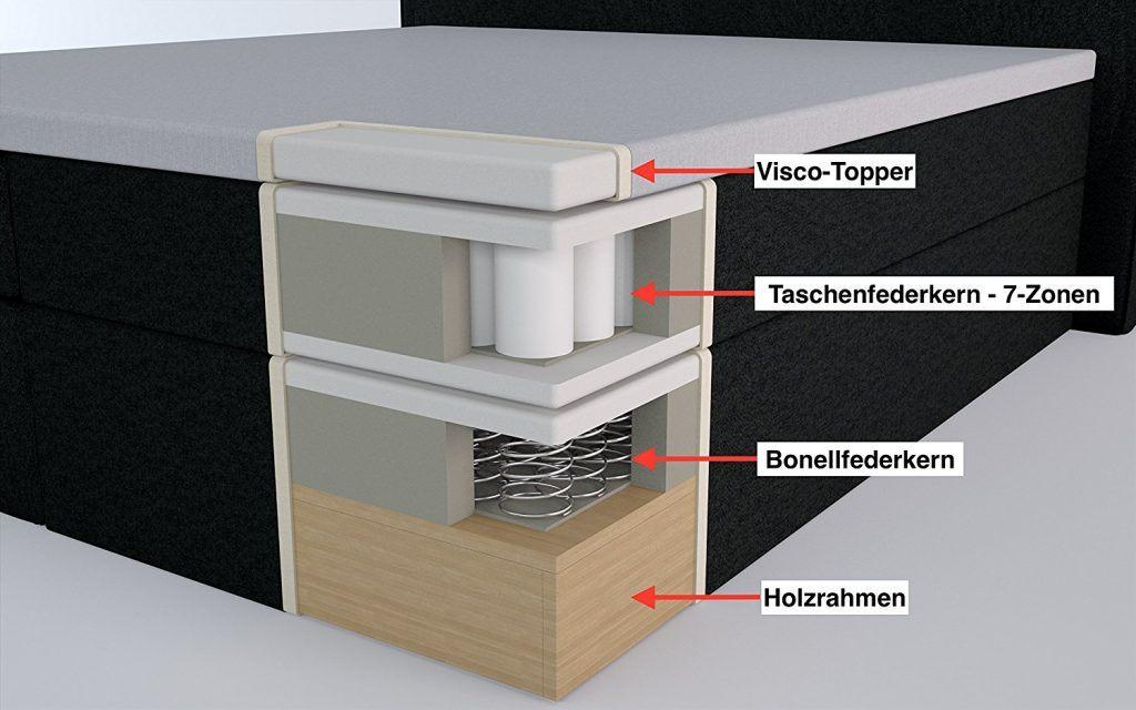 Boxspringbett von Bea mit Taschenfederkern im Querschnitt dargestellt und beschrieben