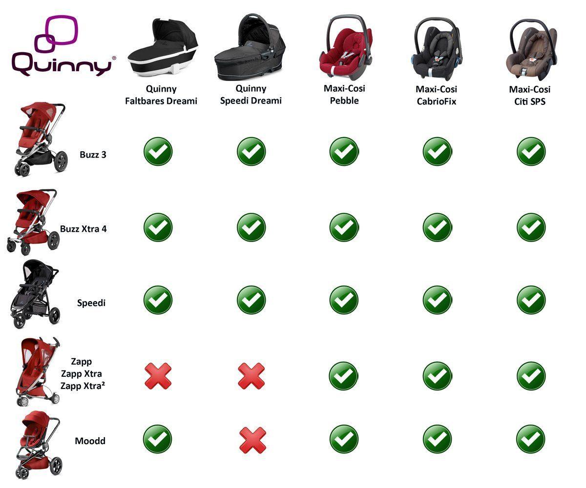 Quinny Kategorie Kinderwagen Tabelle