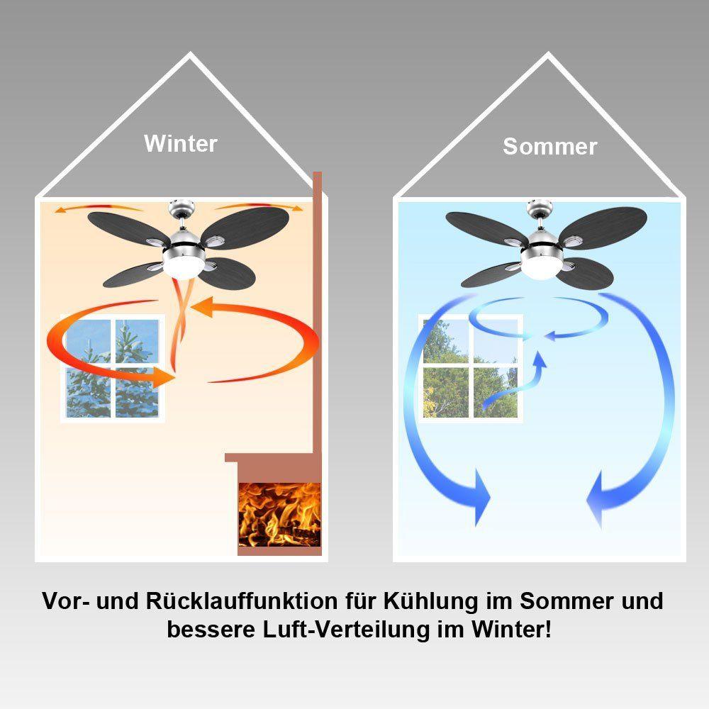 Decken Ventilator Raumk%C3%BChler .