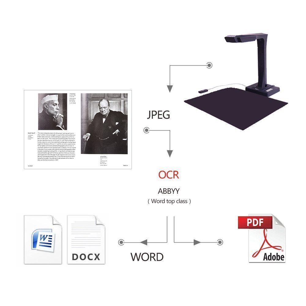 CZUR Scanner Mit Einknopf Bedienung WLAN Dokumentenscanner