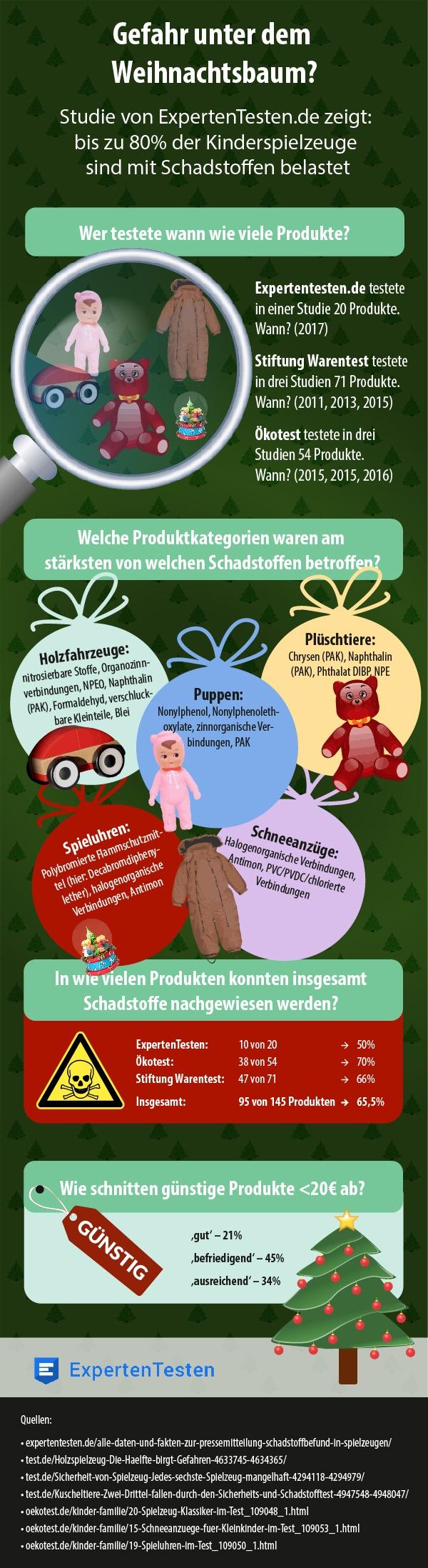 Infografik ExpertenTesten Gefahr unterm Weihnachtsbaum