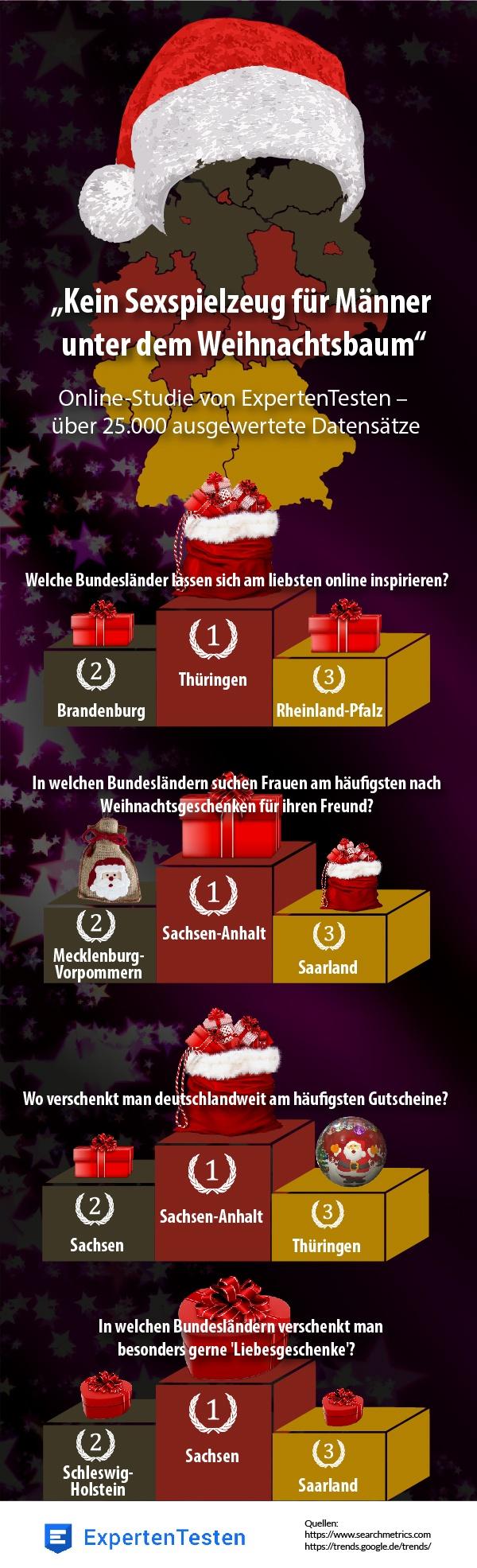Infografik ExpertenTesten - So schenken die Deutschen zu Weihnachten