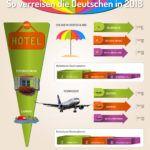 Expertenteste Infografik Reisen Experten Testen 1 1