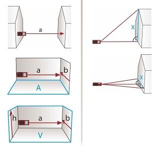 In Sekundenschnelle und milimetergenau messen mit LDM 500-60 Laser Entfernungsmesser Test