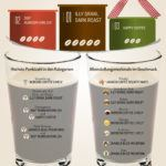 Infografik Kaffeebohnen Expertentesten