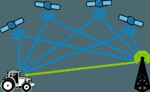 Gps Satelliten