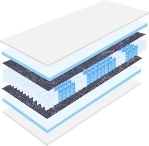 Vorteile aus einem Tonnentaschenfederkern Matratze Test bei ExpertenTesten.de