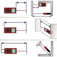 Die Funktionen eines Faserentfernungsmessers