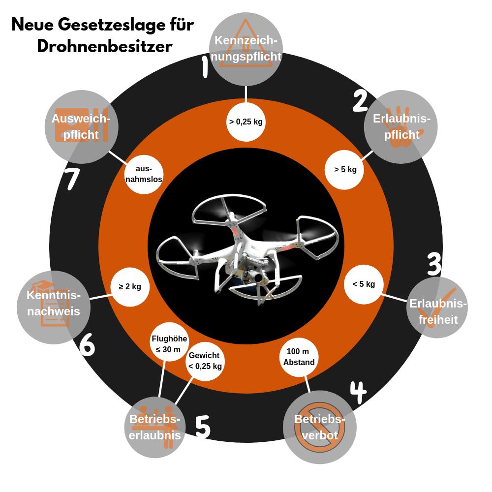 Infografik Neue Gesetzeslage für Drohnenbesitzer