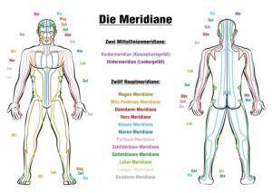 Alles wissenswerte aus einem Massagematte Test
