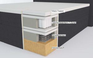 Furniture for Friends Bea Boxspringbett Preisvergleich und Test
