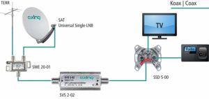 Der Komfort vom SAT Verstärker Testsieger im Test und Vergleich