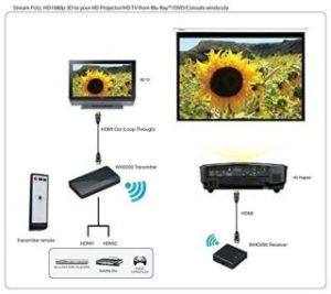 Optoma Wireless HDMI Adapter Verbindungen