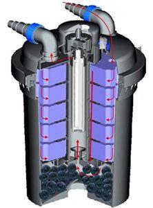Sunsun CPF 280 Teichfilter Praxiseinsatz, Test und Vergleich