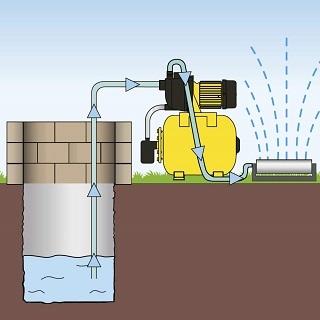 Gut gemocht 13 Modelle, 1 klarer Testsieger: Hauswasserwerke Test 09/2019 IZ97