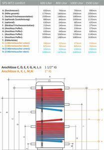 Wichtige Kenngrößen im Schichtenspeicher Test und Vergleich
